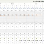 c34f1e62ea5b30df2c03dc7a1c37f2e5 150x150 - 【2019年:第95回箱根駅伝予選会】当日のコンディションは?:天候:気温