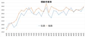 321a99513664ea2294b5ebfaec9c7e43 300x132 - 【箱根駅伝】日本テレビ放送後の年度別視聴率推移:スポンサー希望多数