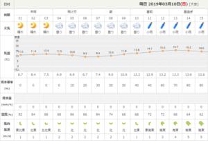 2019 03 10 00h10 03 300x203 - 名古屋ウィメンズマラソン2019の天気予報:防寒防水対策について