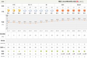 2019 09 14 21h55 42 300x202 - 【MGC:マラソングランドチャンピオンシップ】天気予報:気象条件